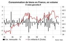 La consommation des ménages en France en recul en septembre 2011