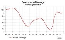 Le taux de chômage en zone euro en septembre 2011 reste à 10,1 %