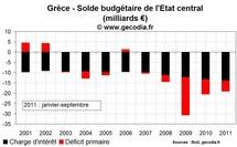 Même un effacement total de la dette grecque ne ramera pas le budget à l'équilibre