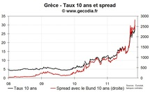 M. Papandréou : pourquoi un référendum?