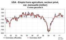 Les créations d'emplois aux USA dans le privé restent faibles