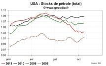 Stocks de pétrole et d'essence en hausse aux USA