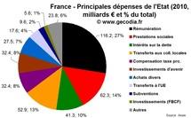Dépenses de l'état | Répartition des principales dépenses de l'Etat en France