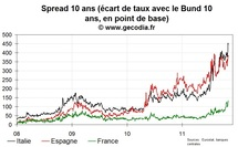 La France un peu plus en difficulté sur sa dette publique