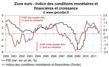 La BCE doit baisser son taux directeur mais le fera-t-elle ?