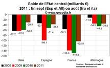 Les besoins de financement des grands états en zone euro : la France loin devant