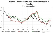 Le crédit immobilier en France : flux et taux quasi stables en septembre 2011