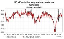 Créations d'emplois très faibles aux USA en octobre 2011