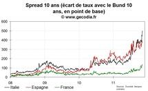 La tension progresse encore sur la dette de la France, l'Italie s'enfonce