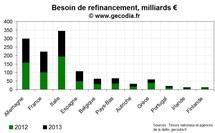 Le mur de la dette en zone euro : besoins de refinancement des états sur 2012-2013