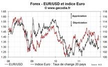 L'euro continue de se déprécier à pas lent face aux grandes monnaies