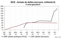 Crise de la dette : la BCE continue d'acheter de la dette publique