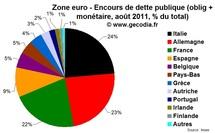 Obligations : le marché de la dette publique dominé par l'Italie, l'Allemagne et la France