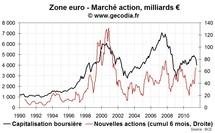 Marché action | Malgré la crise, les entreprises trouvent de l'argent en bourse
