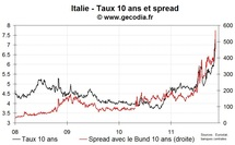Les taux italiens au-dessus de 7 %, le spread 10 ans de la France au-dessus de 150 pb