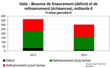 Crise de la dette : Combien coûterait une aide à l'Italie ?