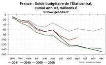 Déficit public en France en septembre 2011 : 2011 dans les clous, 2012 plus délicate
