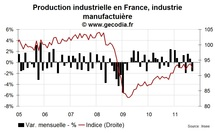 La production industrielle en France chute en septembre 2011 mais la récession ne débutera pas au T3 2011