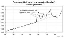Crise de la dette : la BCE recommence à gonfler la base monétaire