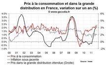 Inflation en France octobre 2011 : accélération liée à l'énergie et l'alimentaire