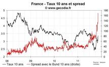 Toujours plus haut, le spread de la France passe au-dessus des 170 pb