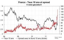 Le taux 10 ans de la France au plus haut depuis juillet dernier, le spread au-dessus des 170 pb
