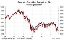 Les bourses européennes se replient à la mi-journée ; CAC 40 : -1,5 %