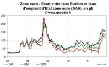 La crise interbancaire en zone euro reste en place