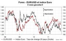 EUR : Petite appréciation de l'euro lundi 14 novembre