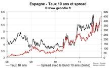 Retour du stress sur les taux italiens ; nouvelle poussée pour les spreads de la France