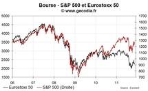 Les bourses américaines se replient, la baisse n'accélère pas en Europe