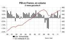 Croissance du PIB en France : bon résultat sur le T3 2011
