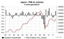Le Japon sort de la récession mais l'économie reste fragile