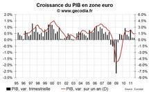 La zone euro reste en croissance au T3 2011, tirée par l'Allemagne et la France