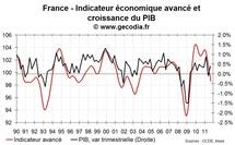 France : une récession en fin d'année de plus en plus probable