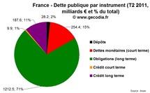 La dette publique par type d'instruments et impact de la crise de la dette