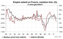 L'emploi cale en France au T3 2011 et l'intérim se retourne : un signal de récession de plus