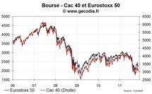 Les bourses européennes en net recul avec l'aggravation de la crise de la dette