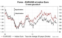 EUR : l'euro se déprécie plus nettement mardi 15 novembre