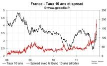 L'OAT 10 ans de la France finit à 3,7 %, écart record avec le Bund