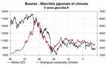 Les bourses asiatiques en net recul, la Chine souffre