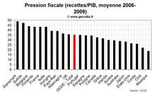 Augmenter les impôts pour résorber le déficit : La France et l'Italie mal placée