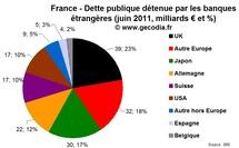 Qui détient la dette de la France ? Près de 180 milliards pour les banques étrangères