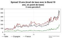 La tension diminue sur le marché obligataire, petite baisse des taux pour la France