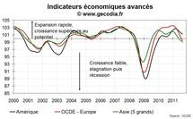 L'Europe plonge vers la récession, les autres zones suivent