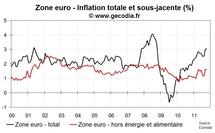 L'inflation en zone euro en octobre 2011 reste à 3 %, les prix sous-jacentes restent calmes