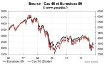 Les bourses européennes dans le rouge avec le retour du stress côté dette