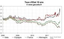 Stabilisation sur un niveau record pour les spreads italiens et espagnols, pas d'effet Mario Monti