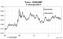 Le taux de change euro livre sterling (EUR/GBP) en hausse de 0.11% mercredi, à 0.8554 £/€