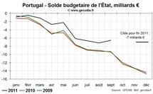 Portugal : le gouvernement se fait rappeler à l'ordre sur le déficit
